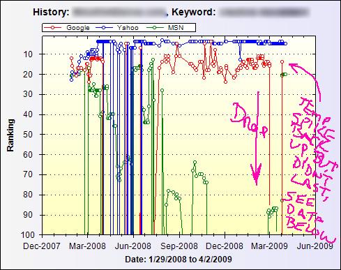 Google On-Page Ranking Algorithm Change?