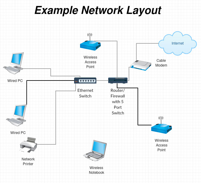 Best home small office router firewall example home small office network diagram ccuart Choice Image
