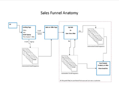 Sales Funnel Anatomy